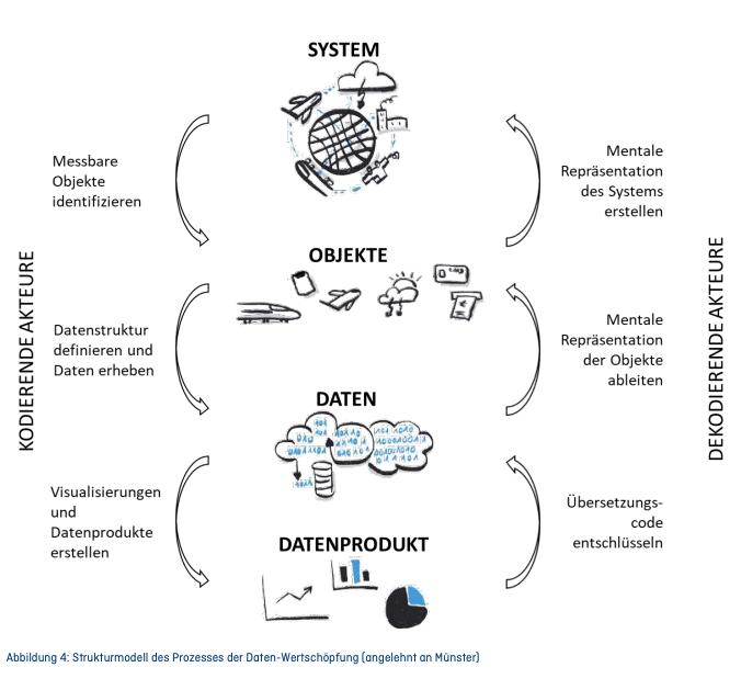 Future Skills: Ein Framework für Data Literacy