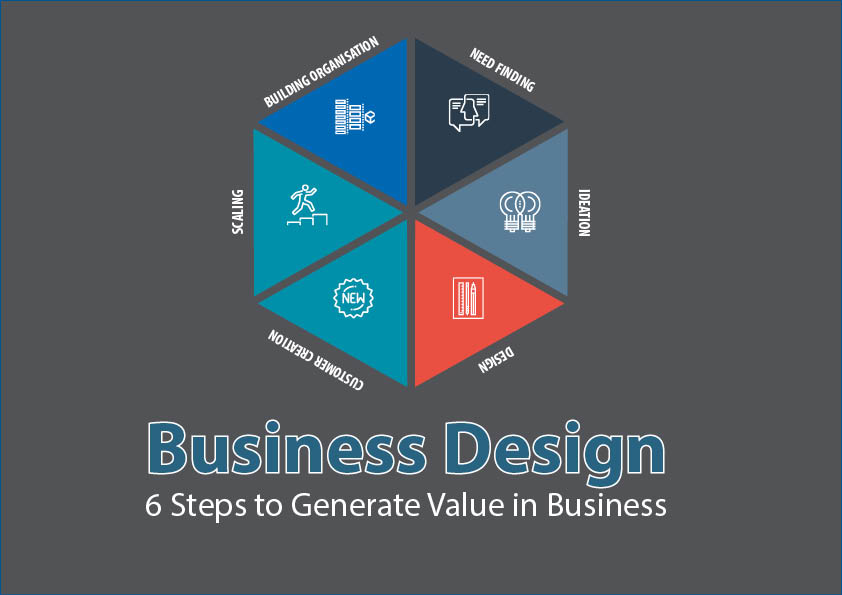 The Essentials of Business Design