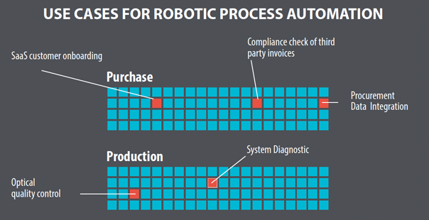 Use Case Robotic Process Automation