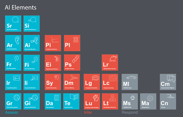 AI Periodic Elements Poster