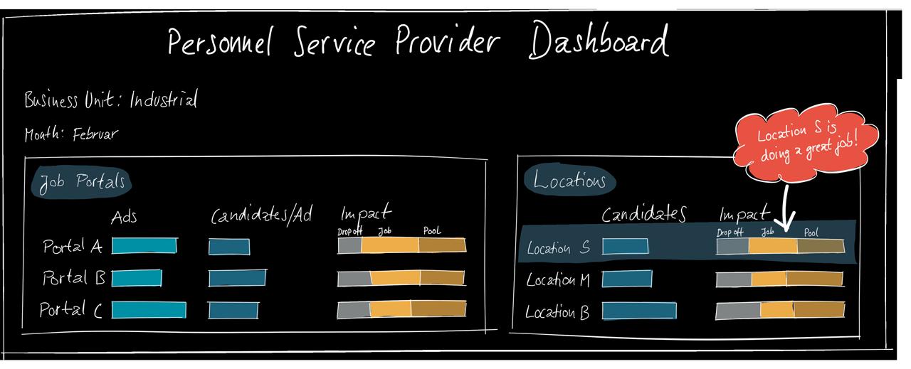 Personaldienstleister Dashboard