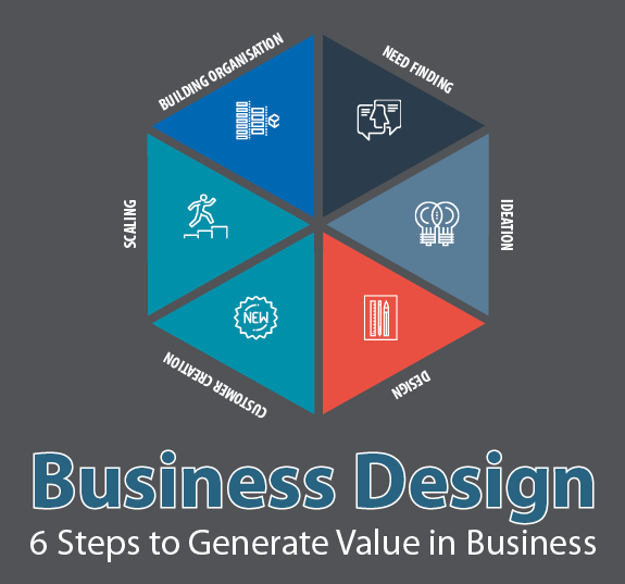 Business Design Guide