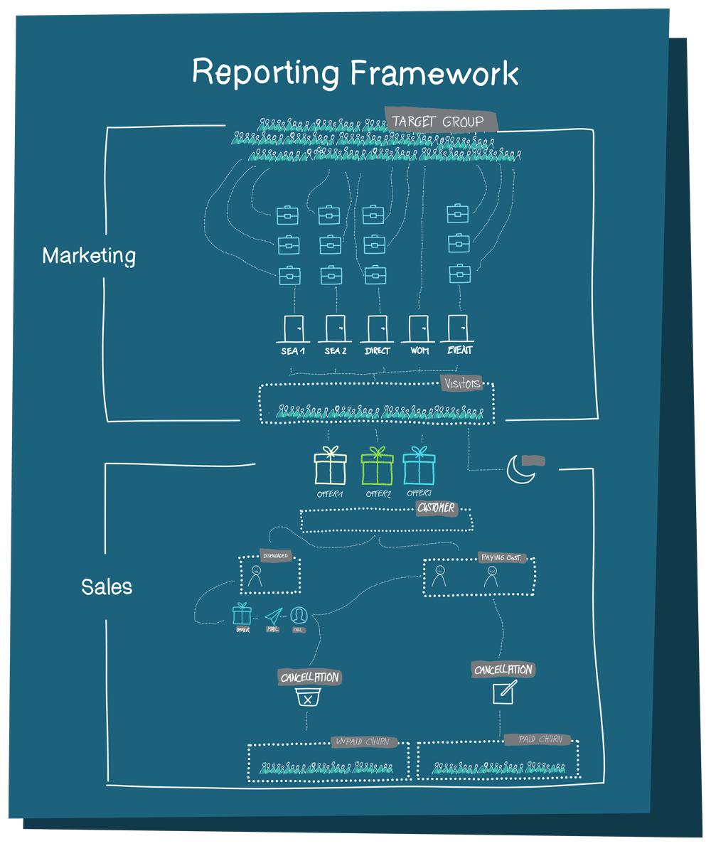 Reporting Framework SaaS