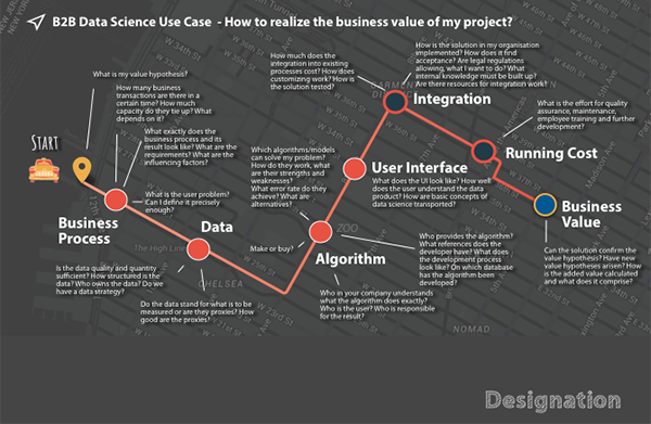 Business Design in 6 steps